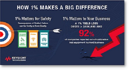 How 1% Makes a Big Difference infographic screenshot