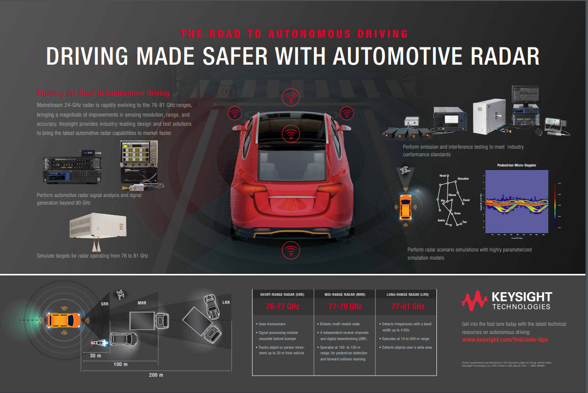 Driving Made Safer with Automotive Radar Poster