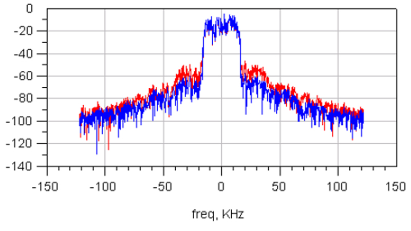Performing EVM and ACPR Simulations